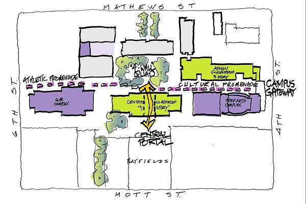 campus master plan organizational diagram