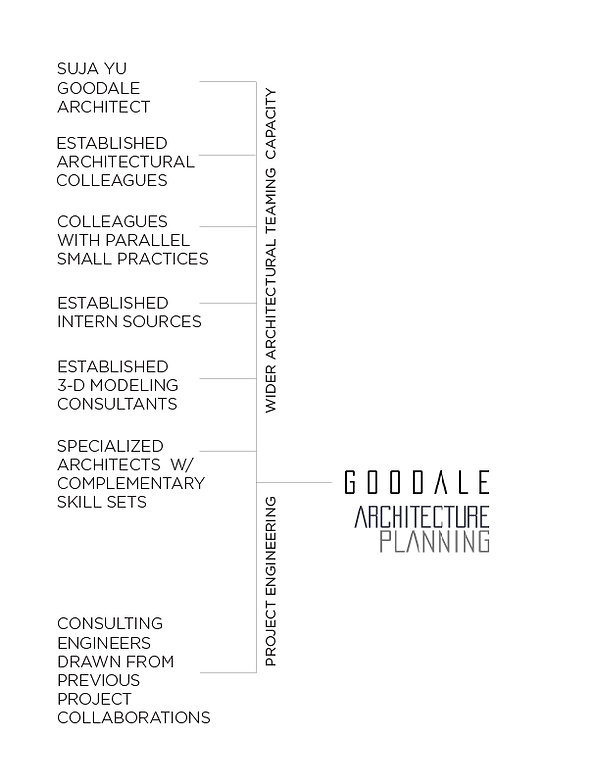 Resources for architectural delivery Goodale Architecture Planning