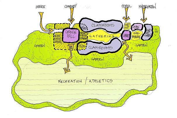 Somis School farm-to-school pedagogy site diagram Goodale Architecture