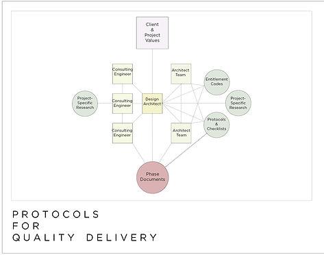 Quality assurance system diagram