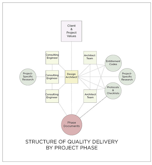 Goodale Architecture Planning Quality Assurance Delivery Diagram