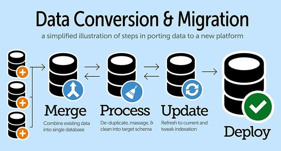 Data Migration.jfif