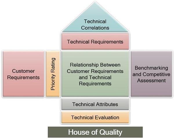 House-of-Quality.jpg