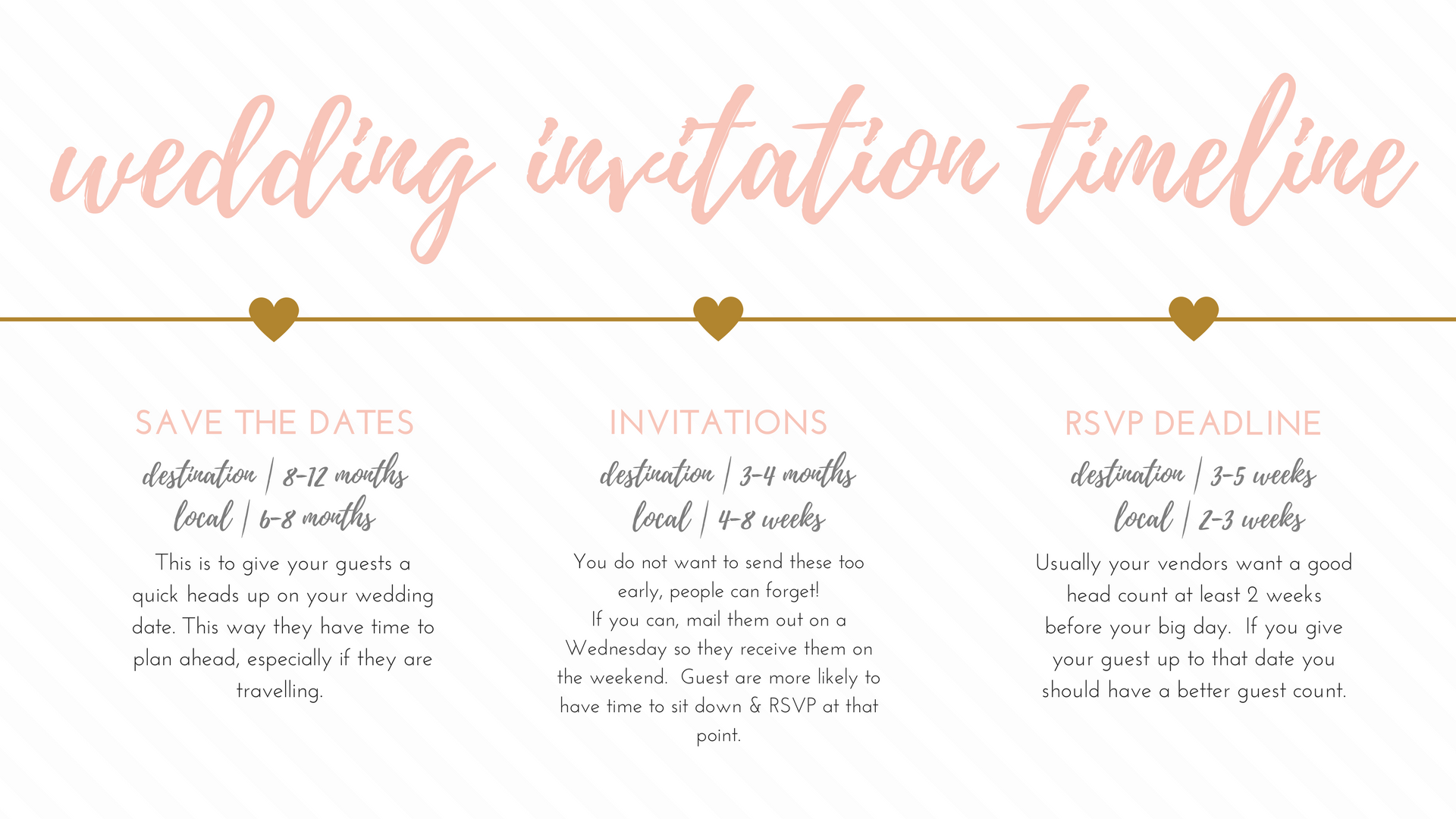 Invitation Timeline | Tiffany Reid & Co | Wedding & Event Planner ...