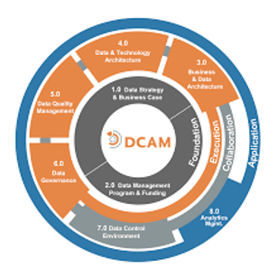 EDM Council - DCAM Data Management Framework Overview