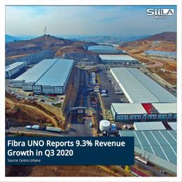 Fibra UNO Reports 9.3% Revenue Growth in Q3 2020
