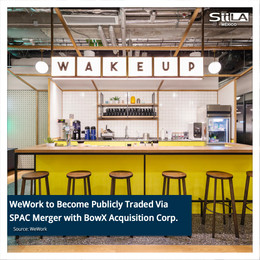 WeWork to Become Publicly Traded Via SPAC Merger with BowX Acquisition Corp.