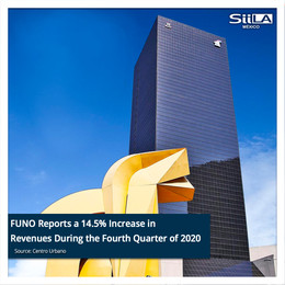 FUNO Reports a 14.5% Increase in Revenues During the Fourth Quarter of 2020