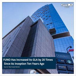 FUNO Has Increased its GLA by 20 Times Since its Inception Ten Years Ago