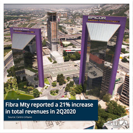 Fibra Mty reported a 21% increase in total revenues in 2Q 2020