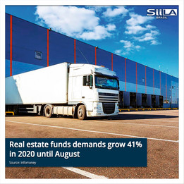Real estate funds demands grow 41% in 2020 until August; 16 IPOs are on the horizon