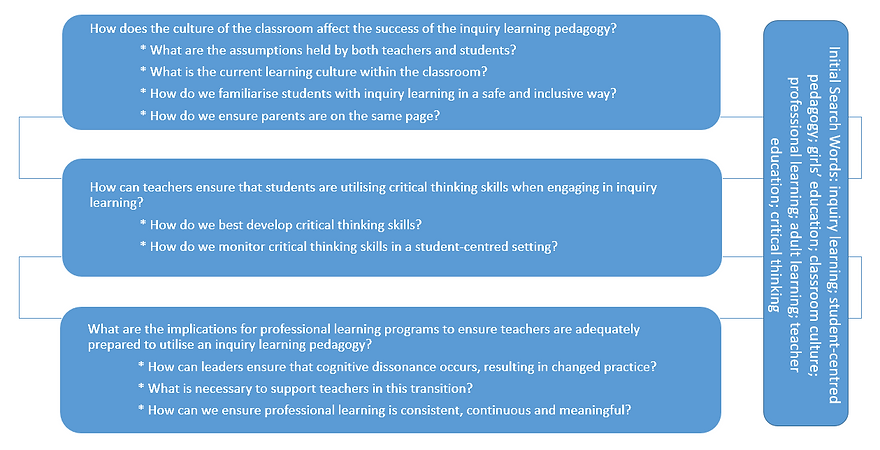 Inquiry Learning Graphic.PNG