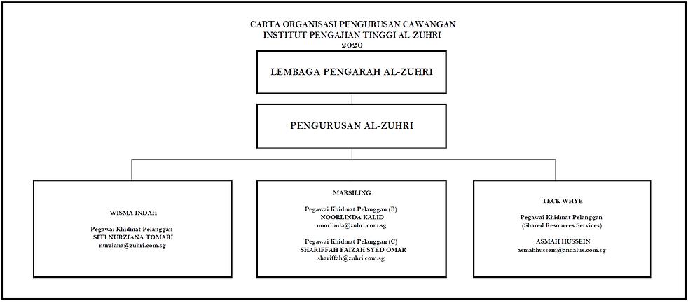 Carta Organisasi_Cawangan_2020.png