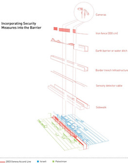Barrier: Secuarity Infrastrature