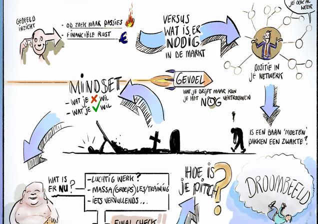 exploratie creatief ondernemen visuele notule.jpg