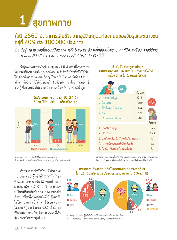 ThaiHealth_2563_INDEX00_Page_04.png