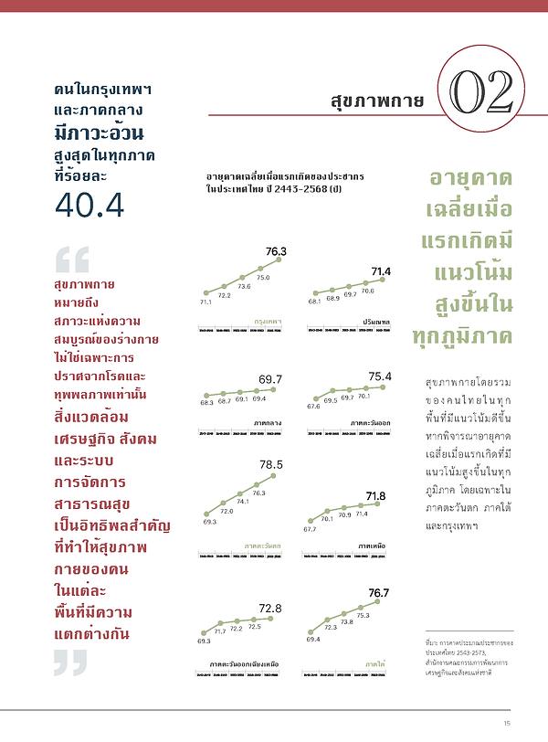 ThaiHealth2564_Page_017.png