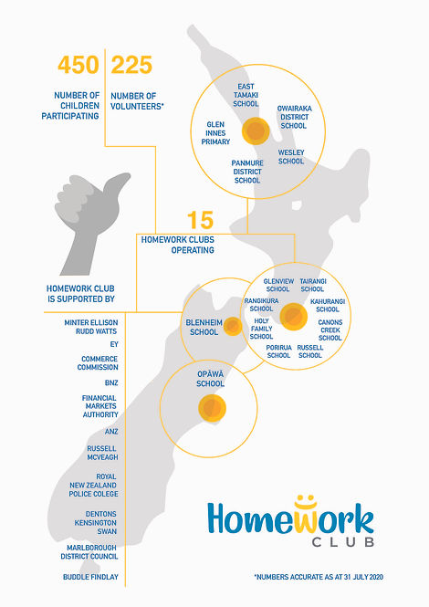 Homework Club infographic July 2020.jpg