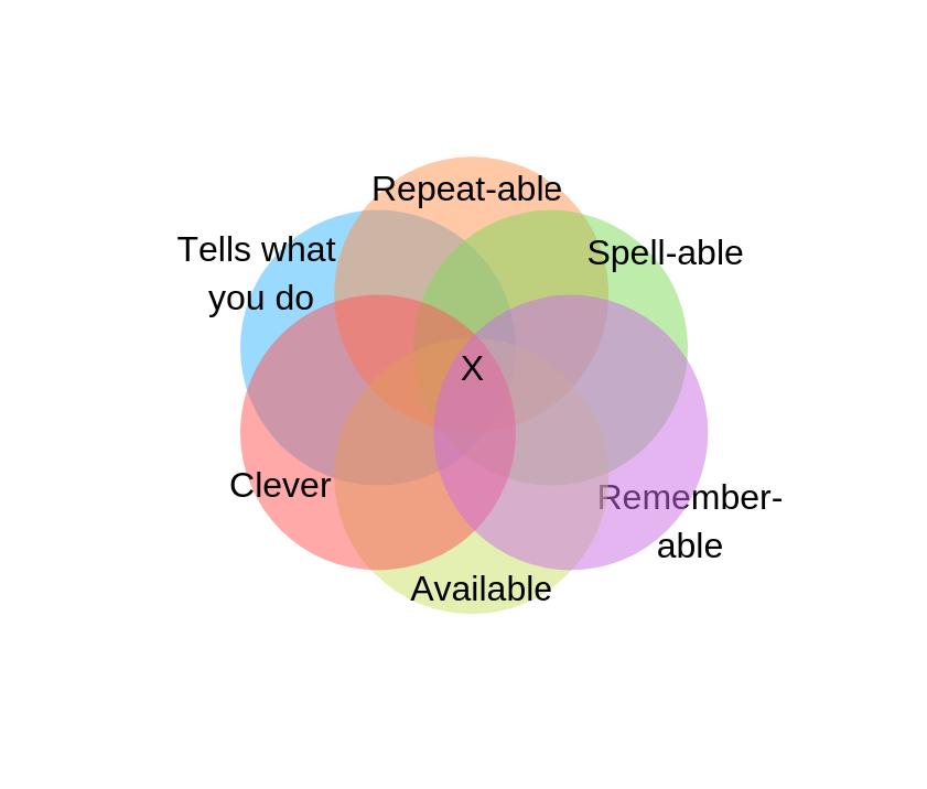 Domain names venn diagram and website design