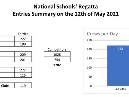 National Schools' Regatta, racing for all