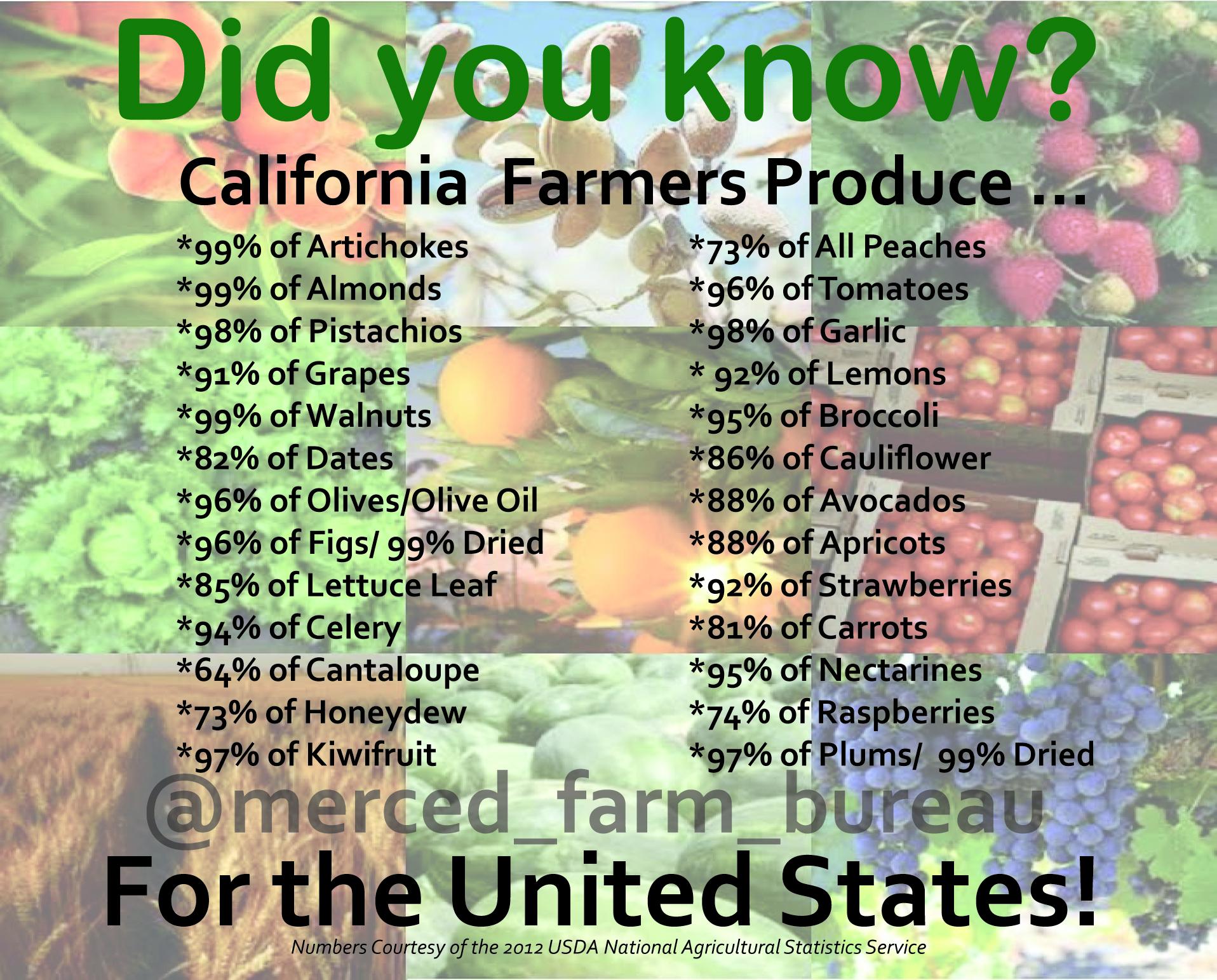 Water Facts | merced-farm-bureau