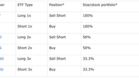 Как застраховать портфель, если вы торгуете акциями на американской бирже.