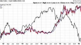 Слабеющий доллар придаст силы морским перевозчикам. Инвесторам на заметку.