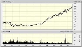 Lockheed Martin Corporation - рост акций в 3(!) раза за 5 лет