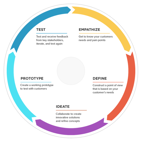 Design-Thinking-Circle.png