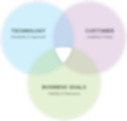 design-thinking-venn.png