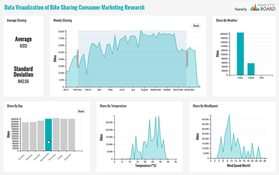 Data visualization of Bike-sharing consumer marketing research