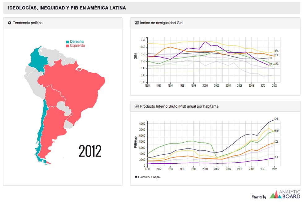 Ideología, inequidad y PIB América Latinan A