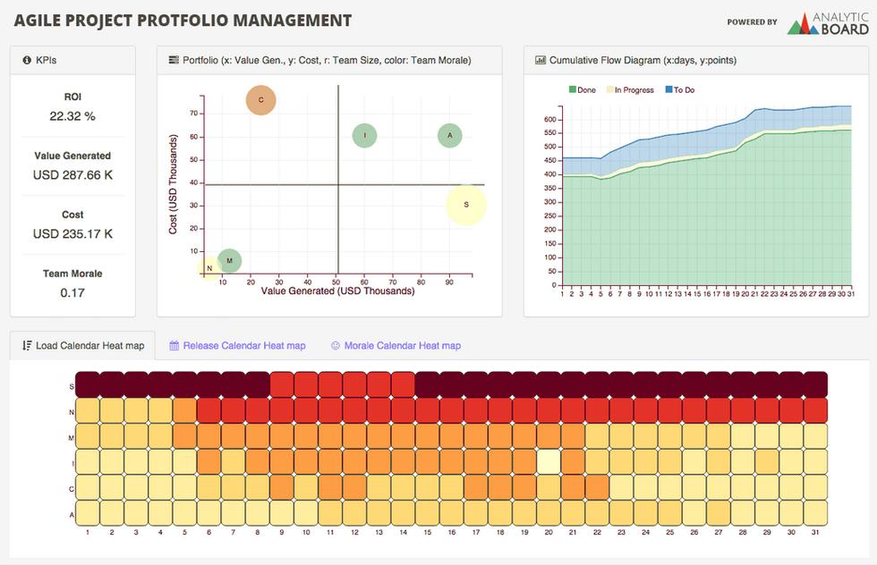 Agile project portfolio management