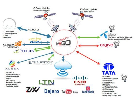 TV2GO Network