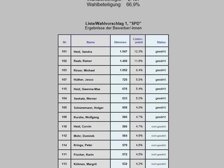 SPD mit 8 Sitzen im Gemeinderat vertreten