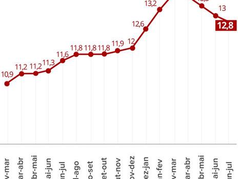 Desemprego cai para 12,8% em julho e atinge 13,3 milhões, diz IBGE.
