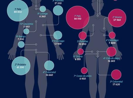 7 doenças que afetam mais os homens do que as mulheres