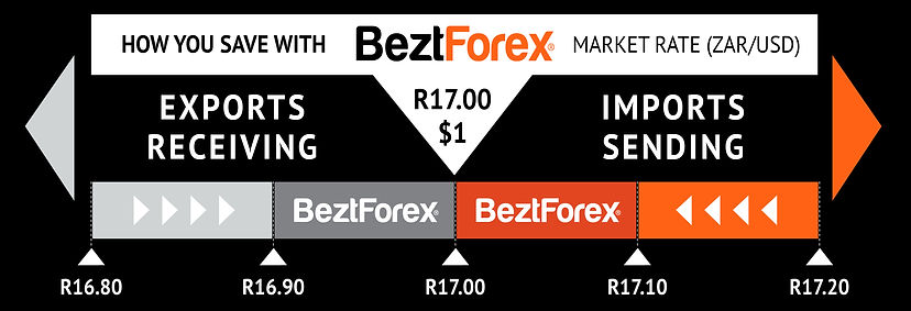 BeztForex Market Rates.jpg