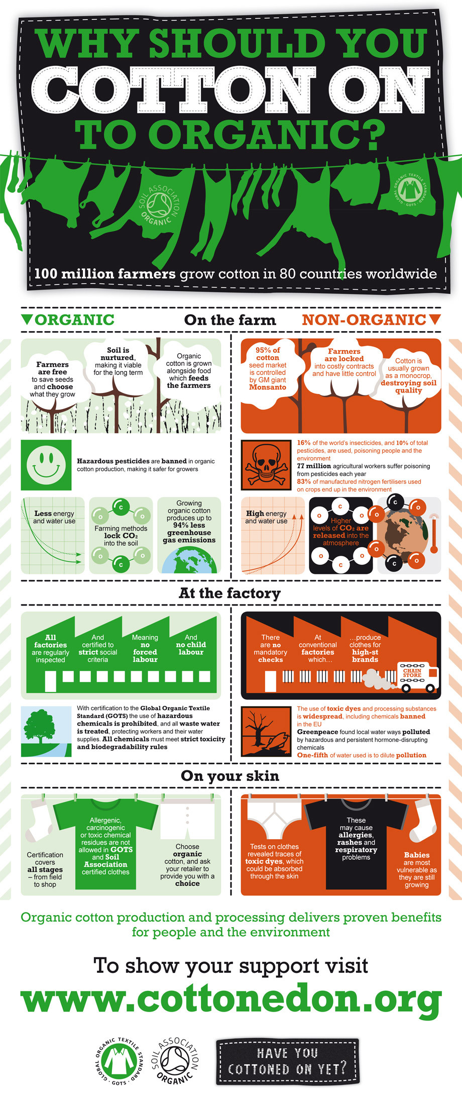 Infographic on why conventional cotton is bad