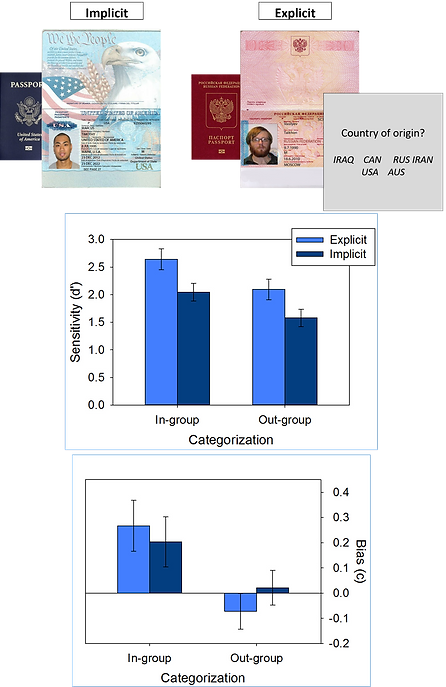 """Mock passports and data from Heisick et al. showing that social categorization improves unfamiliar face-matching accurcy, but may be associated with a bias to call pairs of faces """"match."""""""