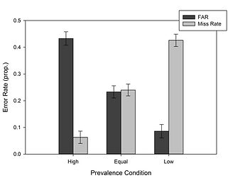 From Papesh et al. (in press). Results showing that when matches or mismatches are rare, they are often undetected.