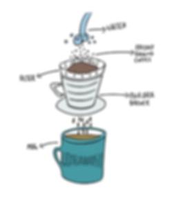 pourovercoffee.png