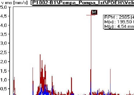 PDEH-Hız Spektrumu