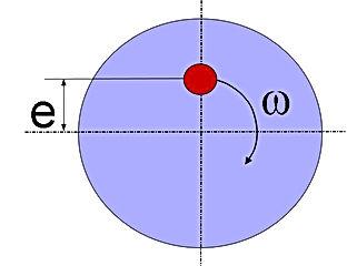 balanssızlık grafiği