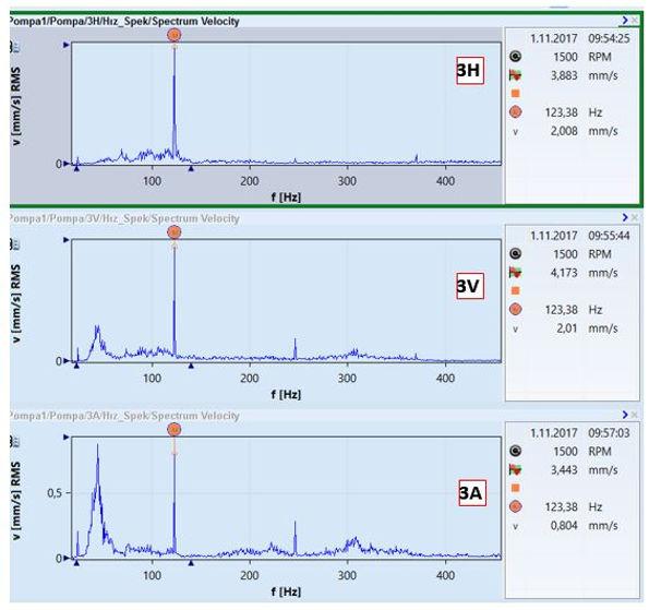 pompa 1 titreşim spektrumları