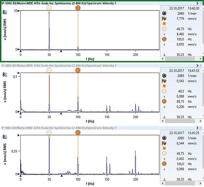 Motor Ön Yatak Hız Spektrumları
