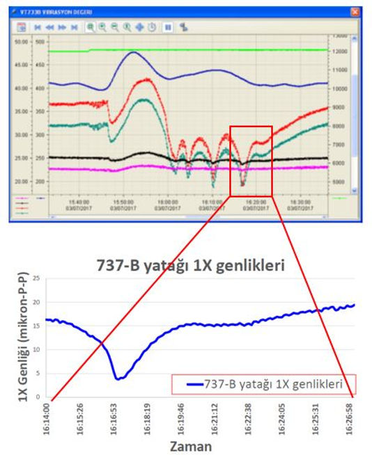 SCADA ekranındaki toplam değer salınım trendinin 1X trendi ile paralel değişim gösterdiği görülmüştür.