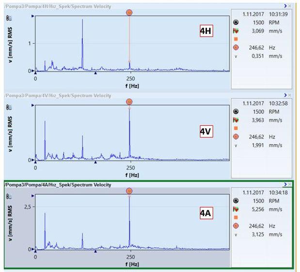 pomp 3 motor ön yatağı titrşim spektrumları