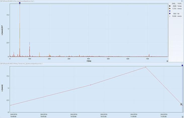 RNDE-V Hız Spektrumu ve 1X trendi