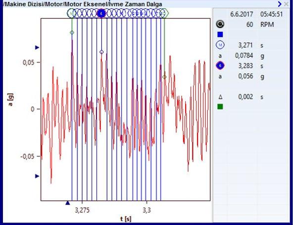 motor zaman dalga formu